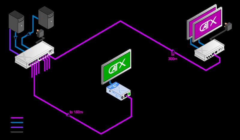 VGA Matrix Switches